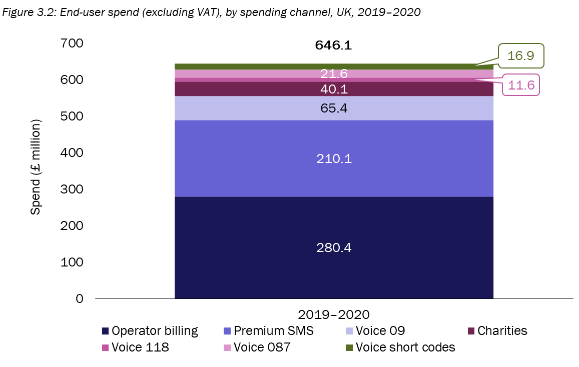 AMR 2019 2020 end user spend by spending channel