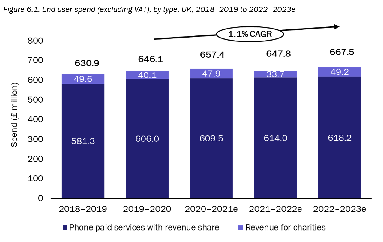 AMR 2019 2020 end user spend by type